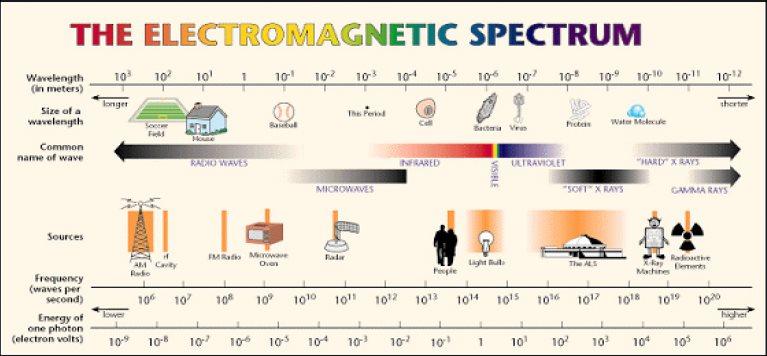 spectre-electromagnetique.jpg